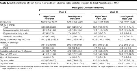 Effect of a Low–Glycemic Index or a High–Cereal Fiber Diet