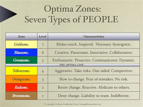 OPTIMA ZONES > Seven Types of People - Renaissance for LEADERS
