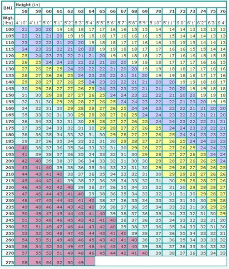 Printable Glycemic Index Chart, Image Search | Ask