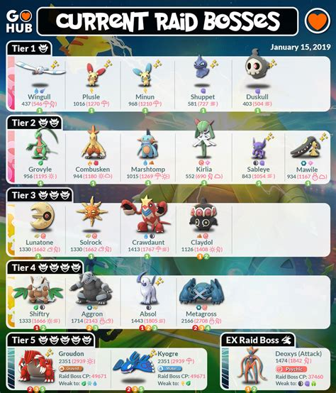Hoenn Event Raid Bosses, Field Research and Egg Hatches