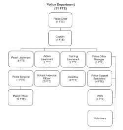 Police Department Organizational Chart | Central Point Oregon